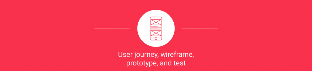 User journey, Wireframe, Prototype, and Test