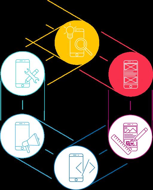 De l'idée à l'application - La parcours utilisateur, les wireframes, le prototype et les tests