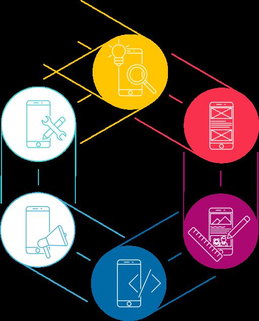 De l'idée à l'application - developpement et tests