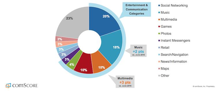 Temps passé sur des applications mobile par catégories
