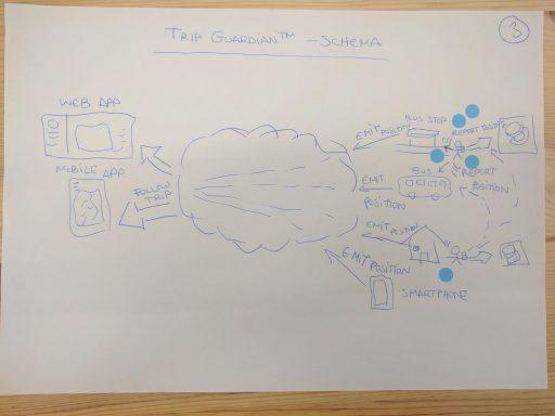 Esquisser des idées Sketch Design Sprint
