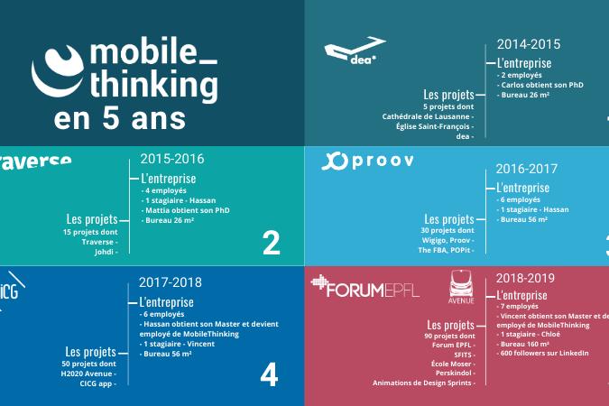 MobileThinking 5 ans - Conception et développement d'applications mobile et web